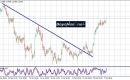 زوج الدولار/كندي : الاتجاه الصاعد مستمر في انتظار تقرير الوظائف