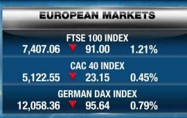 الأسهم الأوروبية تنهي تعاملات اليوم منخفضة وسط هبوط البورصات العالمية