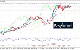 اليورو مازال يتفوق على الدولار…فما هي أهدافه هذا الأسبوع؟