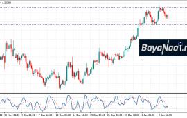 اليورو/دولار : هل تستمر عمليات جني الأرباح خلال هذا الأسبوع؟