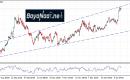 الإسترليني/دولار بعد بيانات التضخم الضعيفة… هل تستسلم الثيران؟