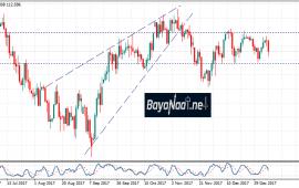 زوج الدولار/ين بعد قرارات البنك المركزي الياباني… هل يستمر الهبوط؟