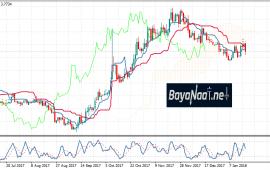 دولار/ليرة تركية :إلى أين يتجه بعد إبقاء المركزي التركي على سعر الفائدة دون تغيير؟