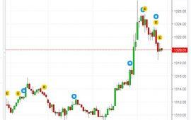 الذهب يقفز نحو أعلى مستوى في 4 أشهر متجاوزا 1320 دولار