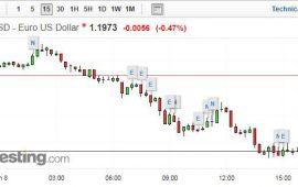 اليورو ينخفض دون 1.20 دولار رغم صدور بيانات إيجابية عن إقتصاد منطقة اليورو