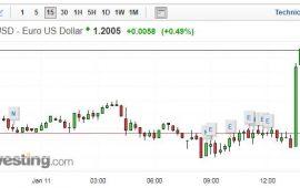 اليورو يرتفع فوق 1.20 دولار مع بداية إجتماع السياسية النقدية للبنك المركزي الأوروبي