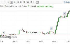 الاسترليني يتجاوز 1.36 دولار بعد أن توقع مورجان ستانلي ارتفاع العملة البريطانية في 2018