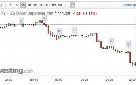 الدولار ينخفض لأدنى مستوى في 6 سنوات مقابل الين الياباني