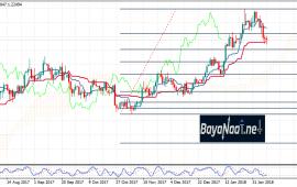 اليورو/دولار هذا الأسبوع : هل بدأ الترند الهابط ؟