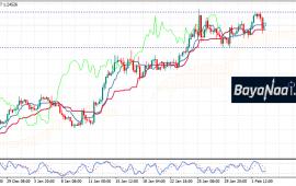 اليورو/دولار بعد تقرير الوظائف الأمريكية… هل يستمر الهبوط؟
