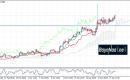 الدولار/ليرة تركية: الثيران تسيطر على الوضع…