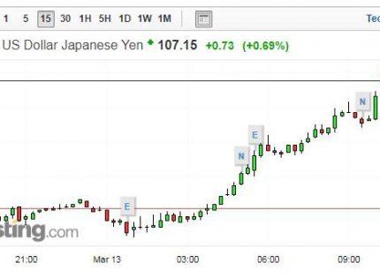 الدولار يقفز مقابل الين الياباني متجاوزا 107 ين بسبب ضغوط سياسية في اليابان
