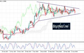 اليورو/دولار : هل ينجح في الصعود قبل اجتماع البنك المركزي الأوروبي هذا الأسبوع ؟