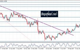 هل يحقق الإسترليني/دولار مستوى قياسي جديد خلال هذا العام؟