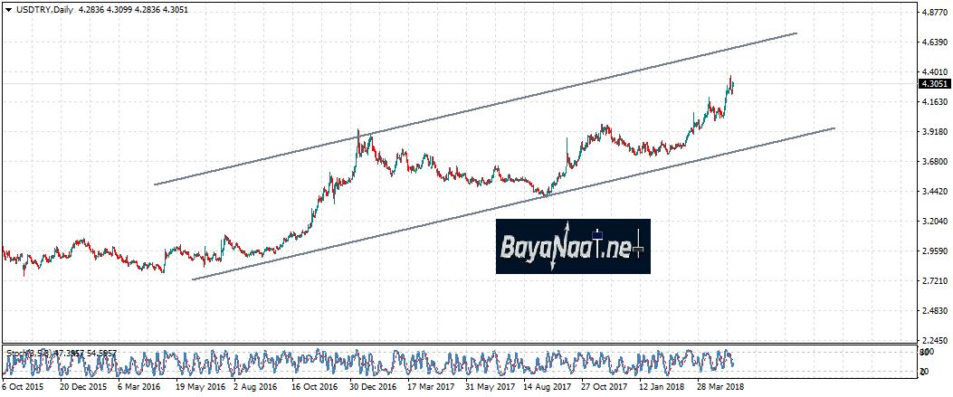 خسائر الليرة التركية تتسارع أمام الدولار…أين الأهدف هذا الأسبوع؟
