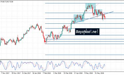 أسعار النفط تحت ضغط البيع في انتظار قرار أوبك غدا الجمعة