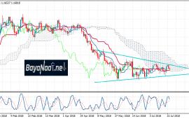 اليورو/دولار يحاول الصعود لكن الضغط البيعي مازال مستمرا