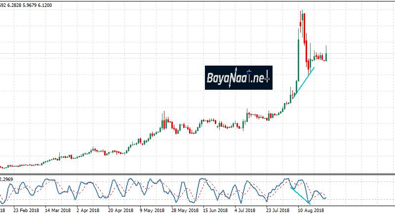 الليرة التركية تعود للهبوط مقابل الدولار…فهل سنشاهد مستويات قياسية جديدة؟