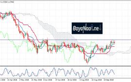 اليورو/دولار وضغط البيع مستمر بعد رفع أسعار الفائدة الأمريكية