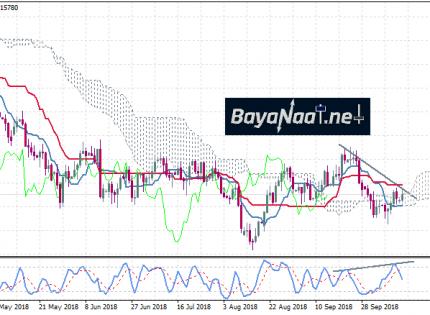 اليورو/دولار يسجل بعض المكاسب لكن زخم الصعود مازال ضعيفا