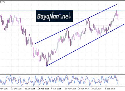 الدولار/ين يهبط للجلسة الرابعة على التوالي ويستعد للتعافي