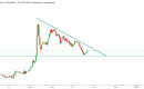 الليرة التركية أمام الدولار: هل انتهت المكاسب وعادت الدببة من جديد؟