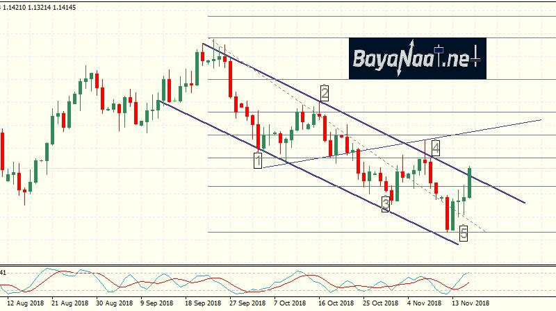 تحليل اليورو/دولار : إلى أين ستستمر المكاسب؟