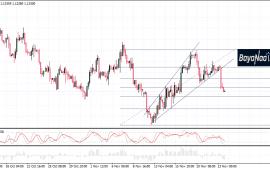 اليورو أمام الدولار : الدببة مازالت تسيطر على التداولات