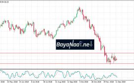 أسعار النفط اليوم : هل تنجح في حصد المزيد من المكاسب؟