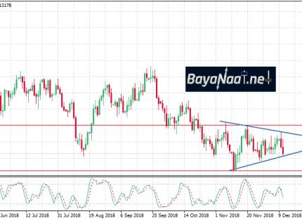 تحليل اليورو/دولار: الضغط مستمر في انتظار قرار سعر الفائدة في منطقة اليورو