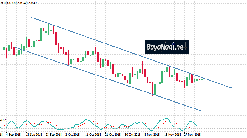 اليورو/دولار ومحاولات يائسة للصعود