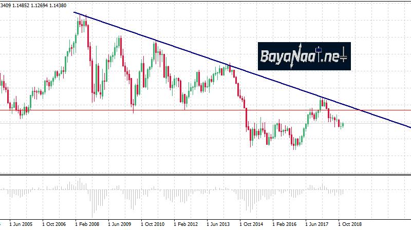 اليورو/دولار في عام 2019…الطريق ليس سهلا أمام الثيران!