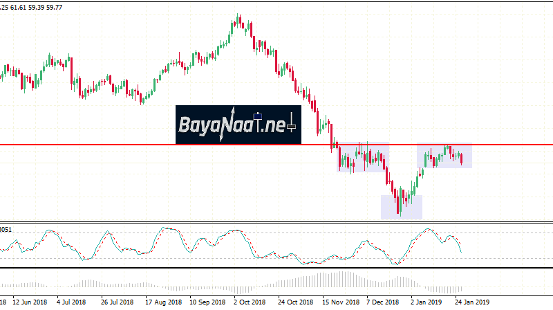 أسعار النفط اليوم : هل مازال للهبوط بقية؟