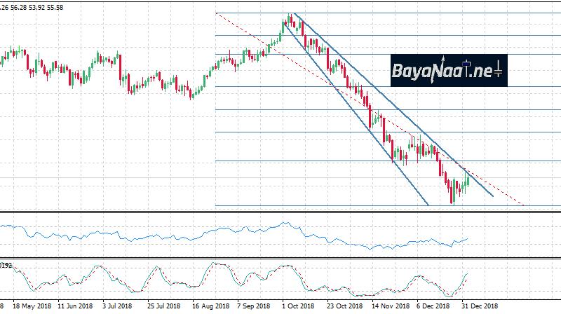 أسعار النفط اليوم : هل ستستمر المكاسب بعد تقرير مخزونات الخام الأمريكي؟