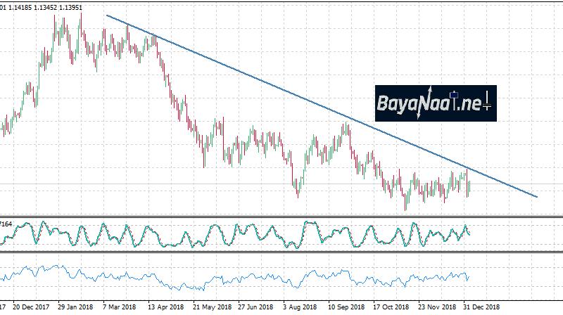 توقعات اتجاه اليورو/دولار خلال هذا الأسبوع