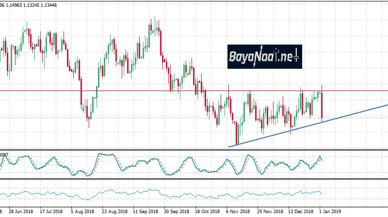 تحليل اليورو/دولار اليوم : ضغوط البيع مازالت مستمرة