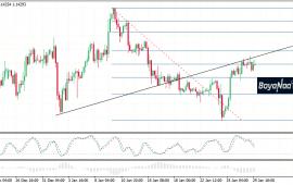 تحليل زوج اليورو/دولار قبيل إعلان المجلس الاحتياطي الفدرالي عن سعر الفائدة