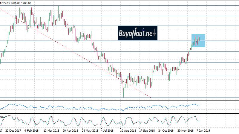 تحليل أسعار الذهب خلال هذا الأسبوع