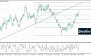 أسعار الذهب بعد تصريحات الفيدرالي…رالي الثيران يبدأ!