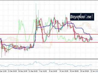 تحليل زوج الدولار/ليرة تركية : هدوء قد يسبق العاصفة…