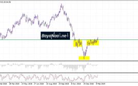 تحليل أسعار النفط اليوم : خام برنت على وشك ملامسة مستوى 65 دولار