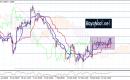 تحليل زوج اليورو مقابل الدولار أمريكي EURUSD