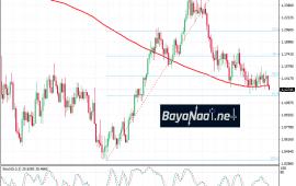 تحليل اليورو/دولار اليوم الثلاثاء 12ـ02ـ2019