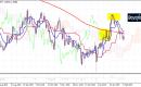 تحليل الجنيه الإسترليني مقابل الدولار يوم الخميس 14ـ02ـ2019