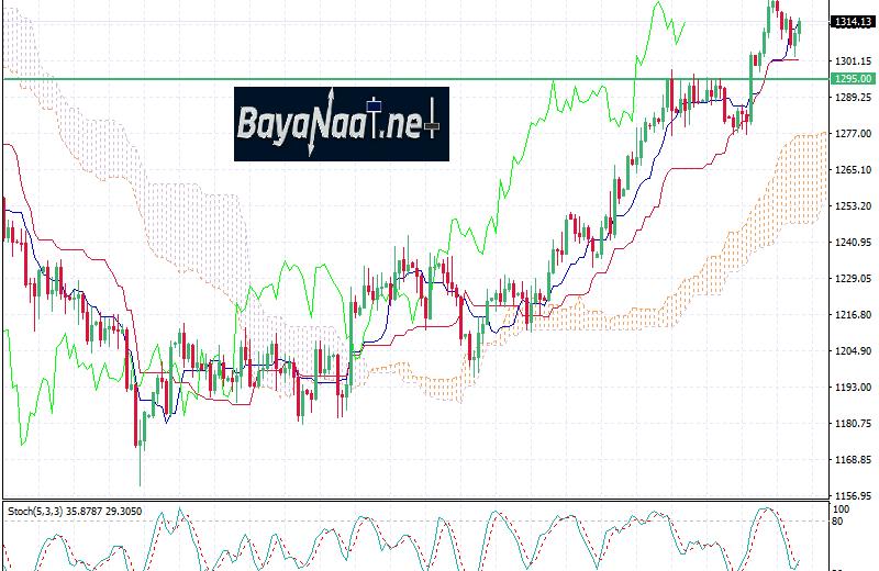 تحليل الذهب الأسبوع القادم