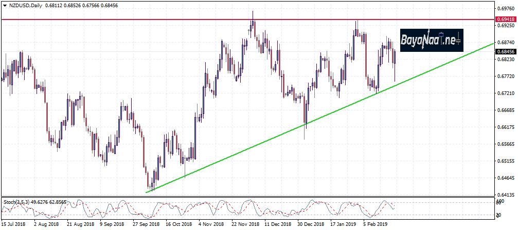 تحليل زوج الدولار النيوزيلندي/دولار أمريكي NZDUSD