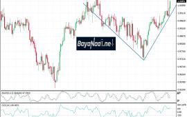 تحليل زوج الدولار/ الفرنك السويسري : الثيران تشق الطريق بثبات !