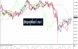 تحليل زوج الدولار/ين اليوم الثلاثاء 12ـ02ـ2019