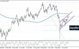 تحليل زوج الدولار/ين USD/JPY