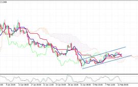 توقعات الليرة التركية مقابل الدولار ليوم الأربعاء 13ــ02ــ2019